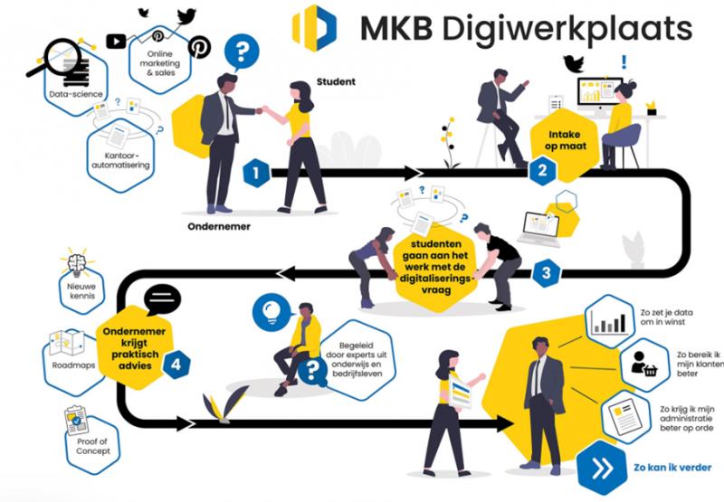 2021.10.02 - Studenten helpen ondernemers bij digitaliseringsslag in het mkb - 02